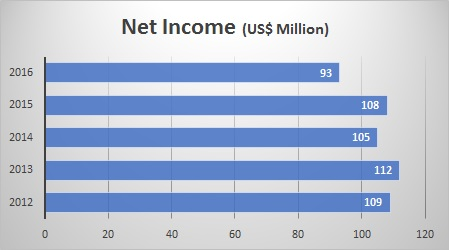 APICORP 2011-2015 Net Income