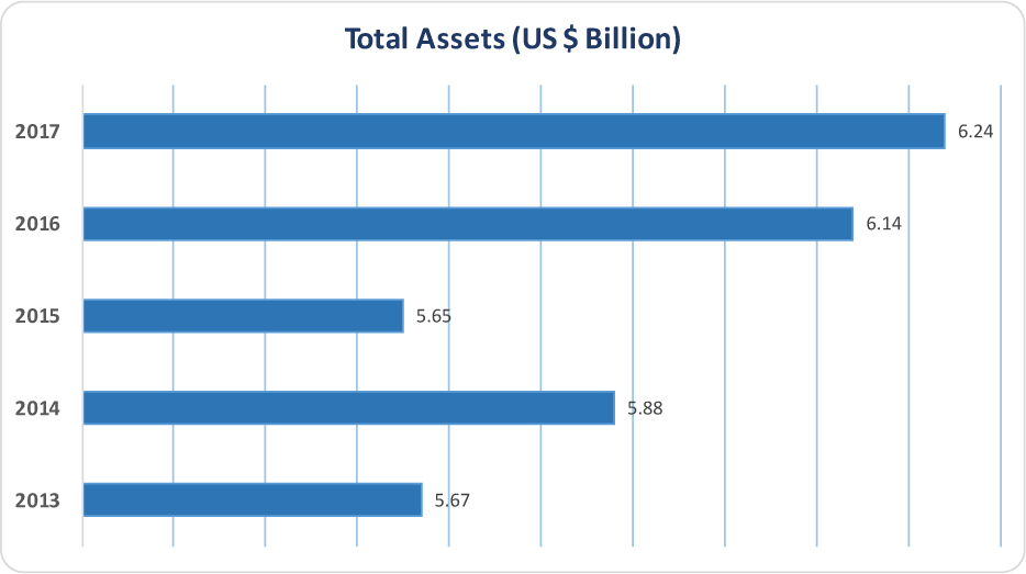 APICORP 2013-2017 Total Assets